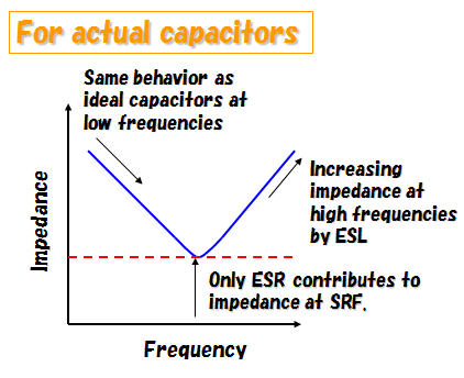 What are impedance frequency characteristics in capacitors